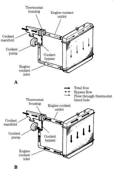 detroit series 60 coolant flow diagram