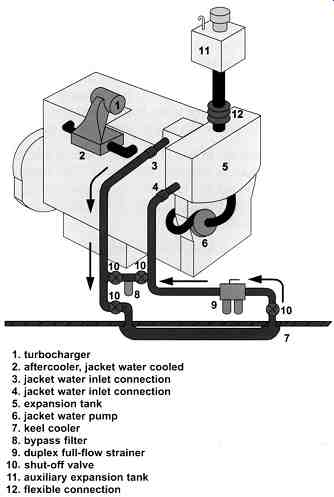 Diesel Engines Cooling Systems